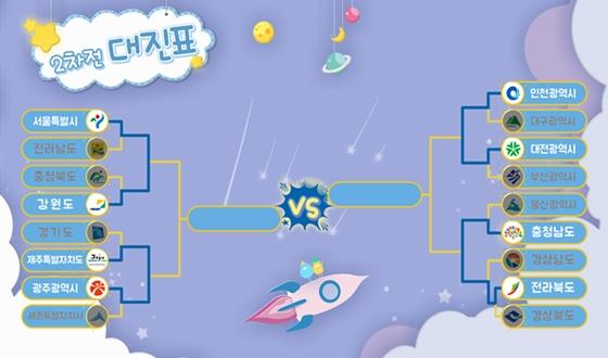 우리금융그룹배 '인천시-대전시' 대결로 8강 돌입