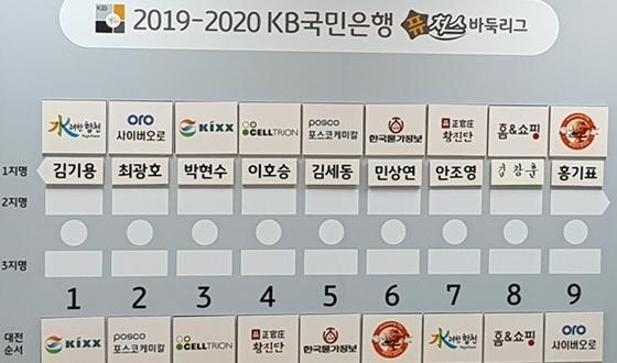 퓨쳐스리그 주인공 18명 선발…선수 지명식은 28일
