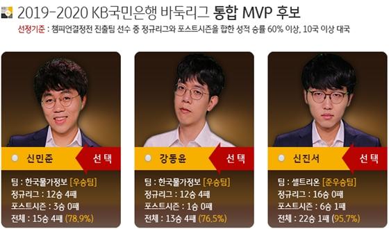 간소해진 KB리그 시상식, MVP 투표 경쟁은 뜨겁다