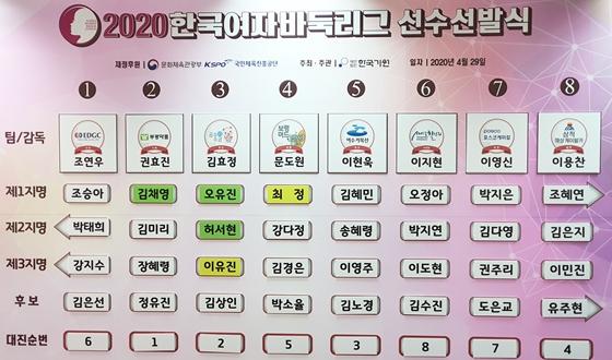 여자리그 선수선발 완료, '천재소녀' 김은지 2지명 발탁