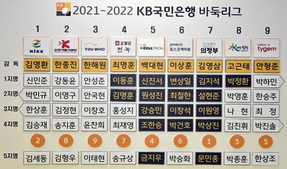 바둑리그 2차 선수선발식 결과