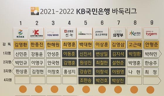 바둑리그 1~3지명 선발 완료
