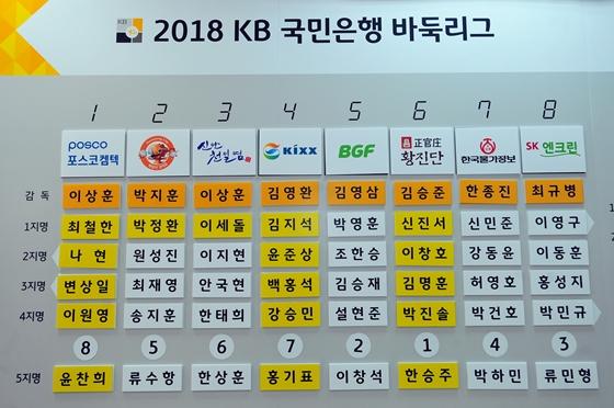 2018 KB리그 선수선발 결과 발표